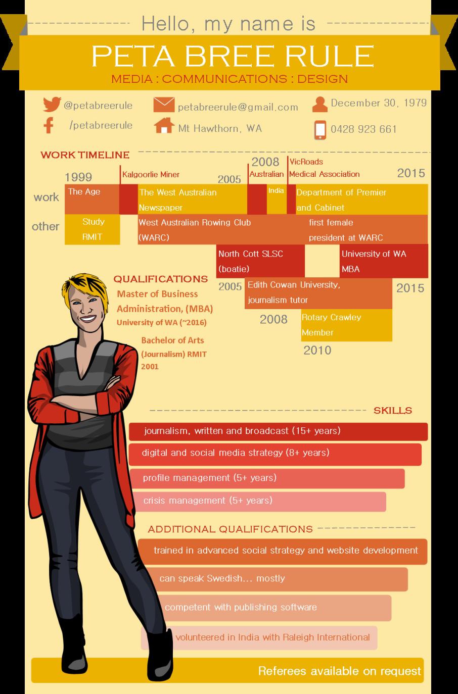 cv inforgraphic 2
